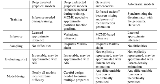 @Table 2 Challenges in generative modeling: a summary of the difficulties encountered by different approaches to deep generative modeling for each of the major operations involving a model.|center